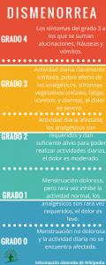 grados-dismenorrea-dolor-menstrual